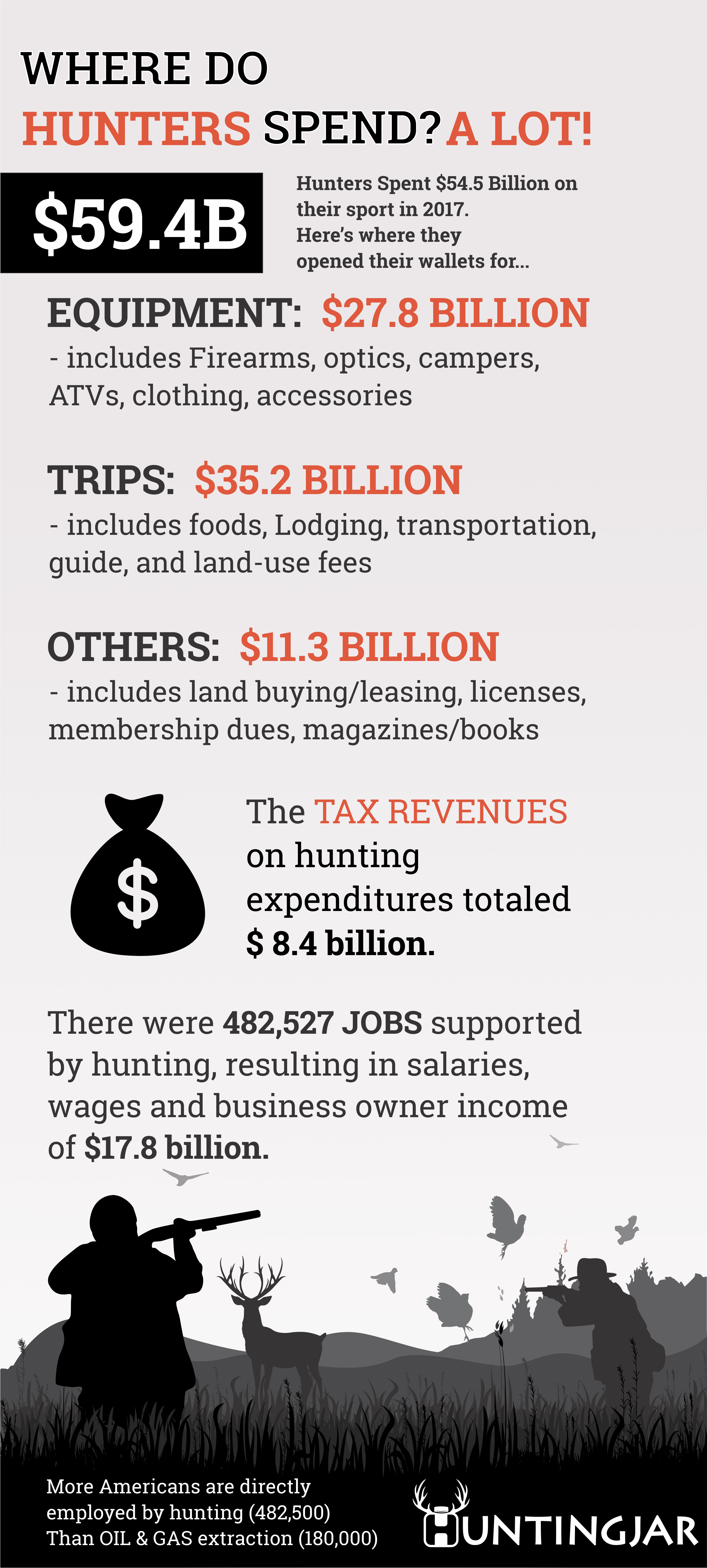 Where do Hunters Spend Alot Infographic